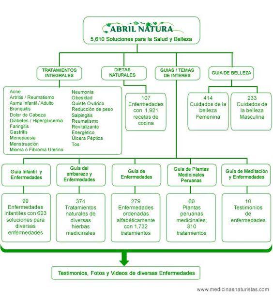 Medicinas Naturistas: remedios caseros, enfermedades, plantas, Guías