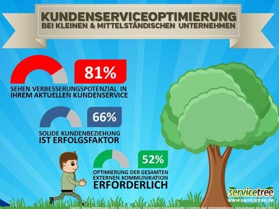 #kundenservice #kundenzufriedenheit #servicetree #infografik