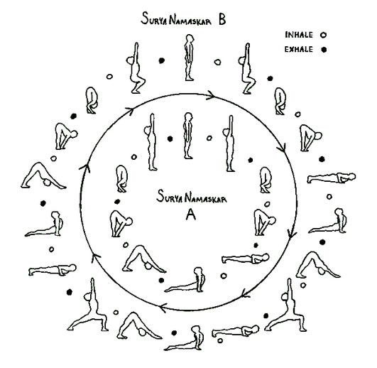 """Sun A (or a variation of it) usually kicks off your yoga practice and is used to warm and awaken the body. The """"Vinyasa"""" (flow), which happens while ..."""