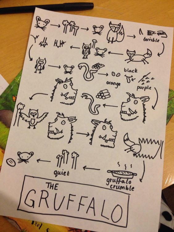 The Gruffalo Story Map. Talk for Writing.