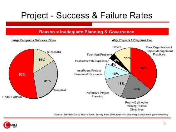 Project Management Steps  Dilbert  Process Street