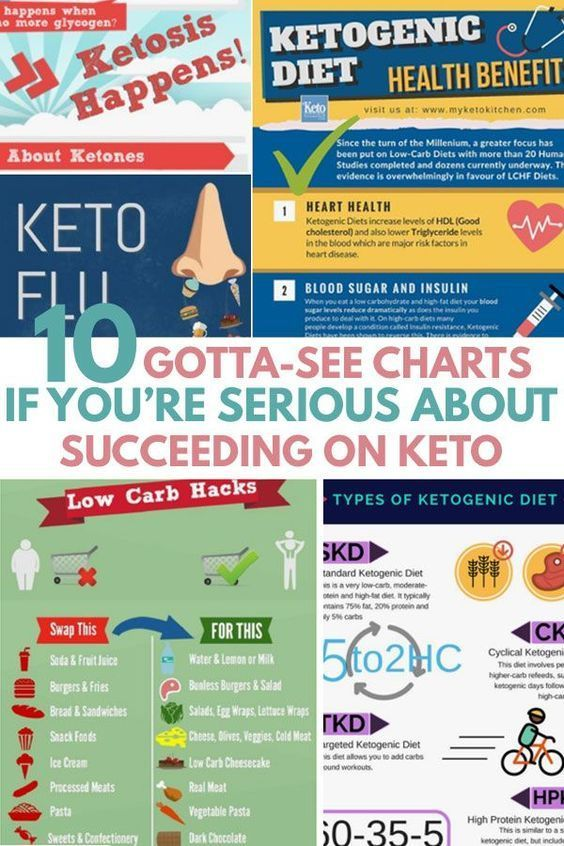 Quick Keto Diet For Beginners Guide In Infographics Charts What Is The Ketogenic Diet Basic Rules Principles Losing Weight Health Benefits Food Lis Biliar
