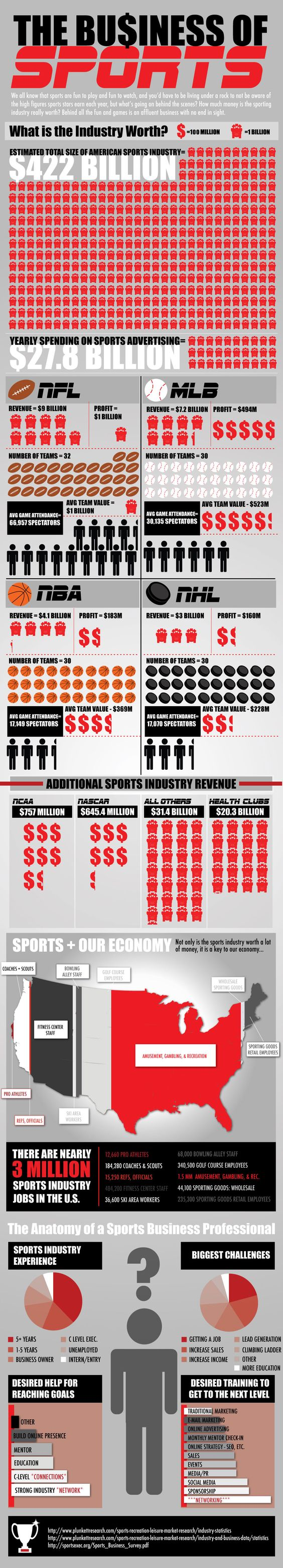 For activities considered non-essential to society, the sports industry is a thriving and lucrative business. At an estimated worth of $422 billion, the sports industry is a significant sector of the American economy.