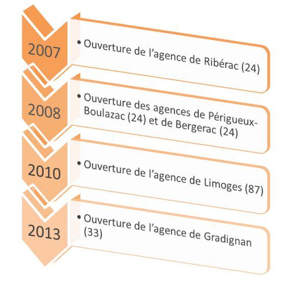 Historique des Demeures Occitanes, constructeur de maisons - prix des gros oeuvres maison