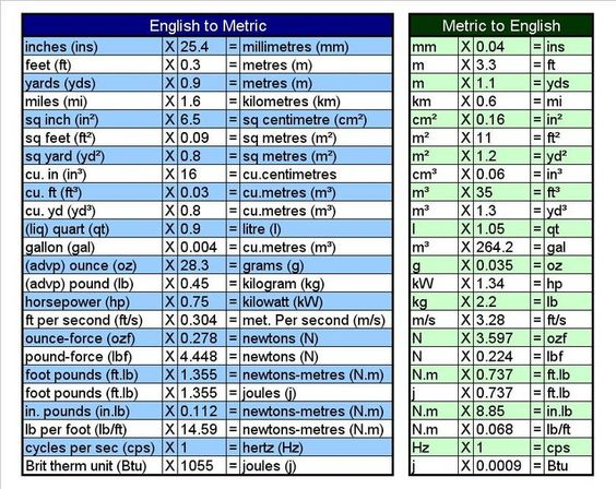 metric conversion cooking chart printable - Google Search Good - tire conversion chart