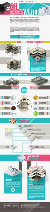 Water Treatment Technology Infograph - Hart Energy by Pine Studio