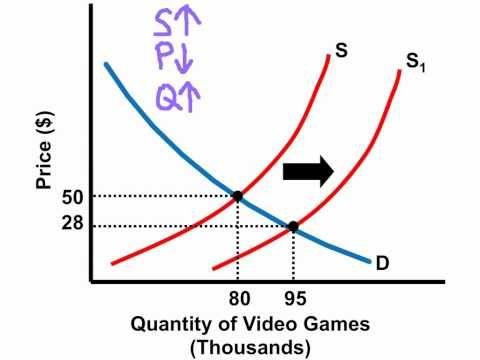Youtube Microeconomics Short Lessons Economics Lessons Microeconomics Study Teaching Economics