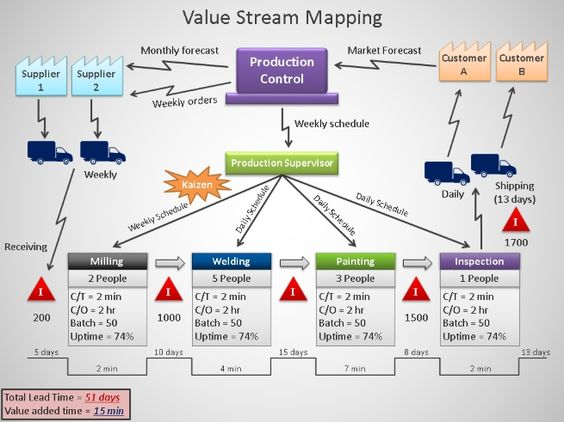 Value stream mapping powerpoint presentation for Value stream map template powerpoint