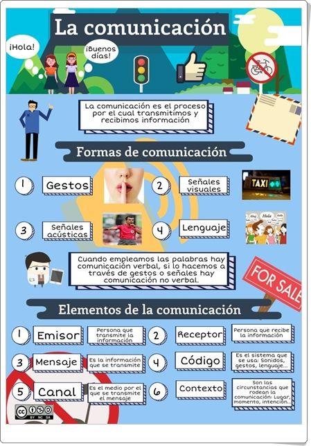 La Comunicación Infografía De Lengua Española Elementos De La Comunicacion Dibujos De Comunicacion Actividades De Comunicación