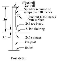 how to build a wheelchair ramp australia