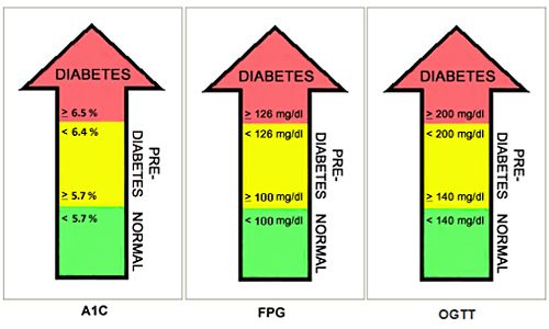 Managing Diabetes: The A1C Test | Articles – Diabetes Research