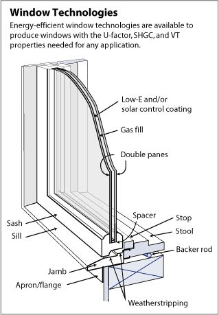 To be effective, south-facing windows should have a solar heat gain coefficient (SHGC) of greater than 0.6 to maximize solar heat gain during the winter, a U-factor of 0.35 or less to reduce conductive heat transfer, and a high visible transmittance (VT) for good visible light transfer.