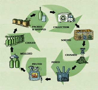 Image result for glass recycling