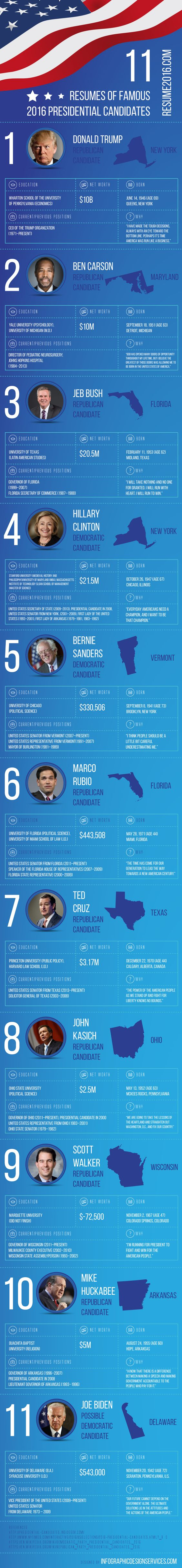 What would resumes of Presidential Election 2016 Candidates look like #infographic #Election #Resume