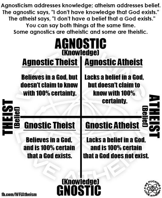 agnostic gnostic atheist theist