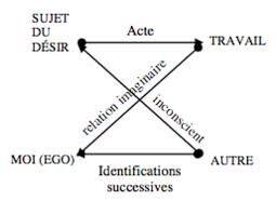 """Résultat de recherche d'images pour """"l'autre identification schéma"""":"""