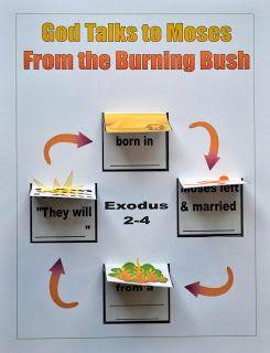 Bible Fun For Kids: Moses: Burning Bush | Exodus ...