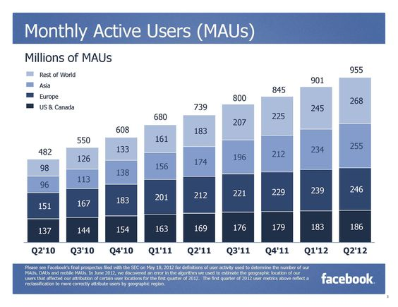 Facebook, active users.  Released: 26.07.2012