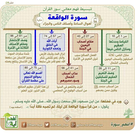 خرائط ذهنية لتبسيط فهم معاني سور القرآن الكريم 39ee482a8f05ce9154faeccee168eab6