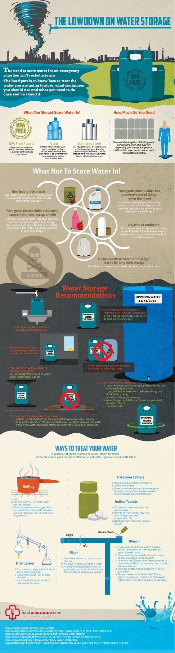 Water is vital in an emergency situation, and knowing how to store it is key to staying hydrated. | http://prepforshtf.com/wp-content/uploads/2013/12/Lowdown-on-Water-Storage-Infographic1.jpg