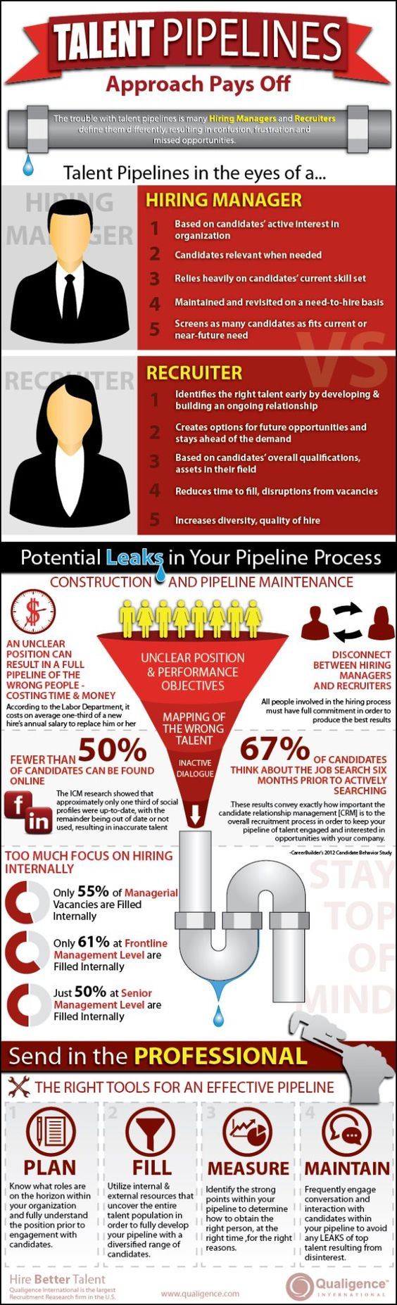 How to Develop Successful Talent Pipelines [infographic]