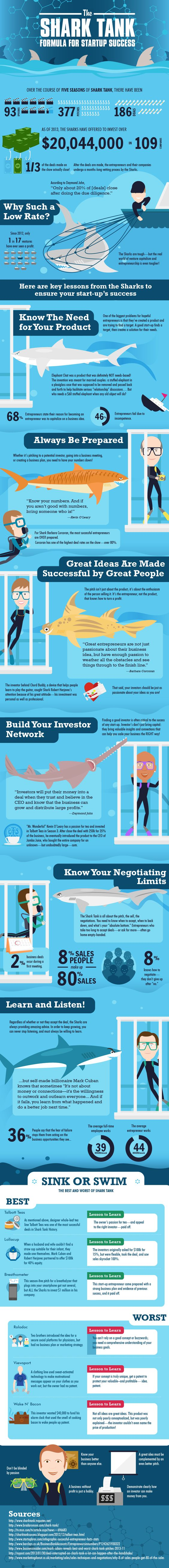 10 Valuable Lessons From Shark Tank For Startup Success