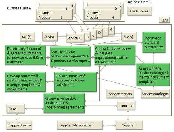 Service Level Management Report Template Templates Service