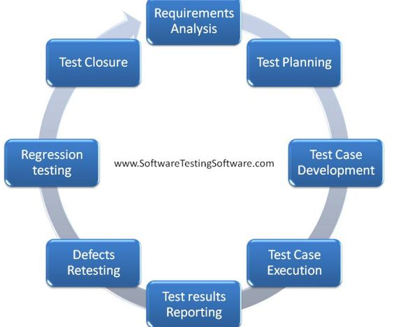 What Is Software Testing Life Cycle  Php Development Frameworks