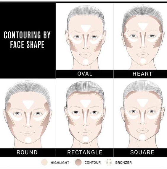 Contour patterns based on face shape