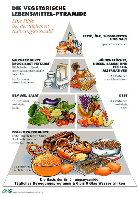 Eine vegetarische Lebensmittel-Pyramide, mmmhhhh interessant!  #vegetarier #vegetarisch #vegetarismus #lebensmittel #pyramide #infografik