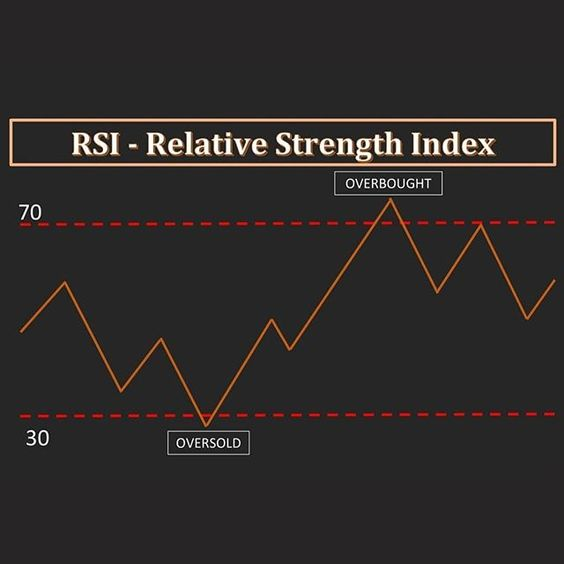 The Relative Strength Index Rsi Is Indicator To Show Overbought