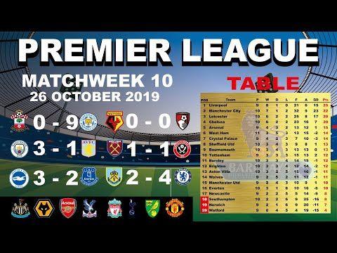 Hasil Liga Inggris Tadi Malam English Premier League Epl 2019 20 Pekan Ke 10 26 Oktober 2019 Youtube Liga Inggris Liverpool Newcastle