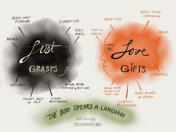 Theography: Sketches of Spiritual Truths for a New Evangelization: The Language of Lust vs Love