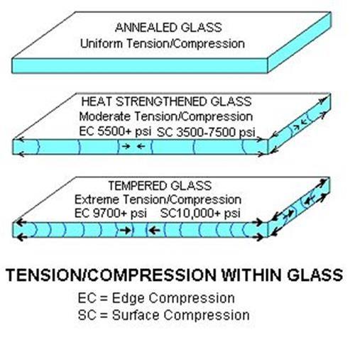 Obscure Glass Shower Enclosure Custom Sandblasting Glacier Glass