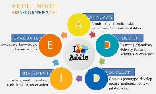 9 best agile service images on Pinterest Project management - performance improvement plan definition
