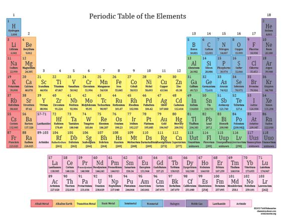 Printable Periodic Tables for 2015: Printable Color Periodic Table of the Elements - 2015