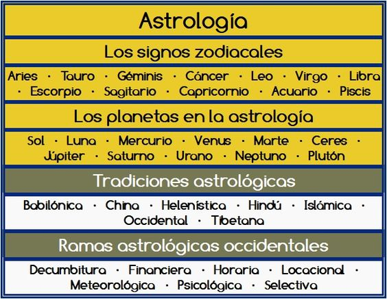 Tabla de Astrología