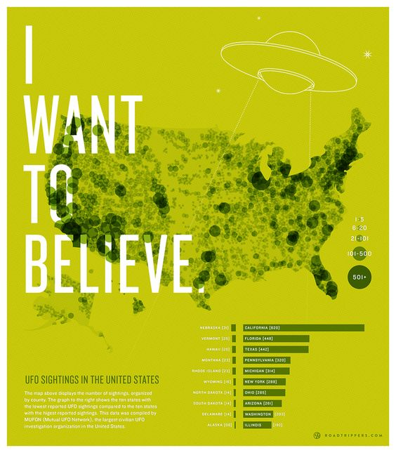 I want to Believe infographic.