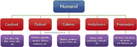 Mapa mental sobre Numerais. Acesse http://www.analisedetextos.com.br/ e veja muito mais.