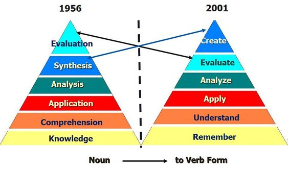 Anderson and Krathwohl – Bloom's Taxonomy Revised 2001