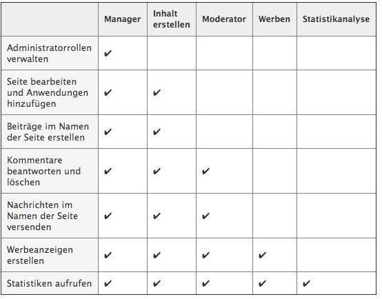 Administratorrechte – So managen Sie Facebook, Google+ und Twitter optimal