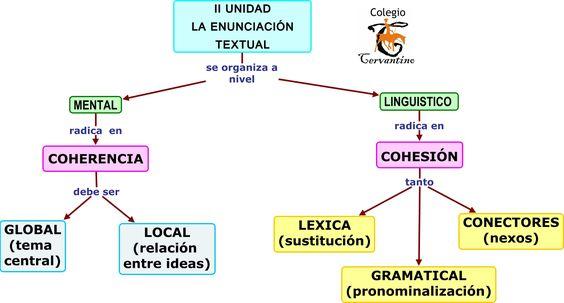 Resultado De Imagen Para Diferencias Entre Coherencia Y Cohesion Ejemplos Aprender El Lenguaje De Señas Lenguaje De Señas Lengua Y Literatura