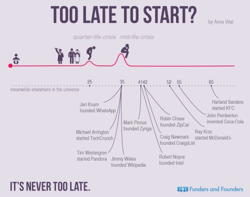 Too Late To Start? quarter-life crisis and... | Funders and Founders Notes