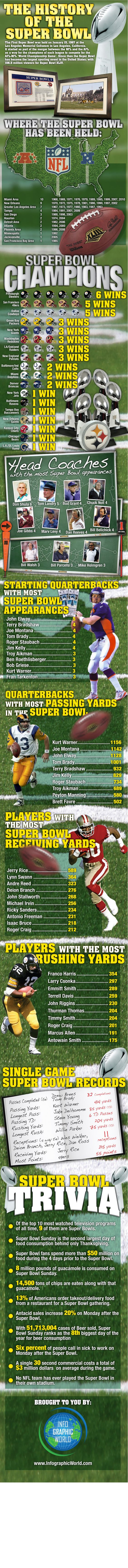 The History of the Super Bowl #football #superbowl #infographics