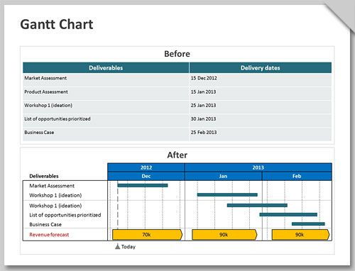 Think Cell Chart Creation And Support For Powerpoint Gantt Chart