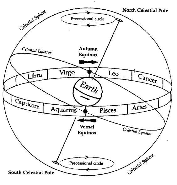Precession of the equinox: 26,000 (Great Year), 2150 (Aeon), 4300BC-2150BC (Taurus), 2150BC-1AD (Aries), 1AD-2150AD (Pisces), 2150AD-4300AD (Aquarius),  Matthew 28:20, Exodus 32:19, Matthew 24:3, 26,000