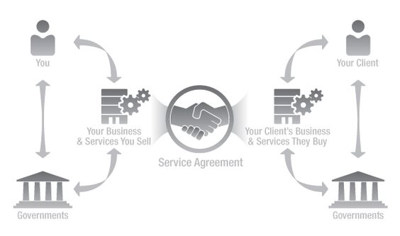A good service agreement can set the stage for a good client - service agreement