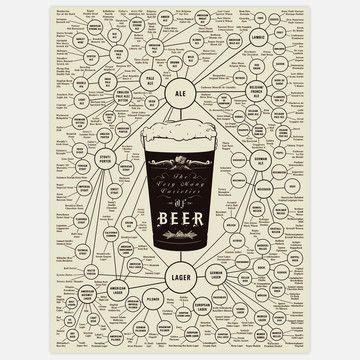 Beerology :)