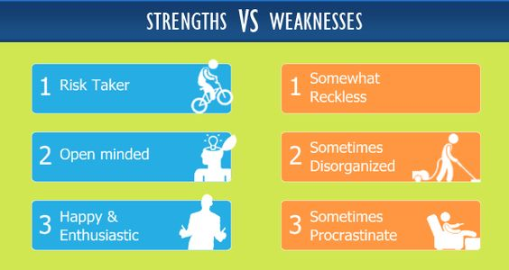 strengths weaknesses based on personality test my style