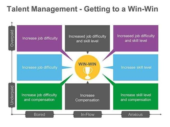 win win strategy Our experts' advice will help ensure both sides are satisfied by using win-win negotiation strategies keep reading to learn more.